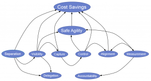 Benefits of decision management