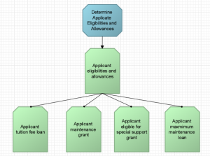 Example Decision in Decision Modeller