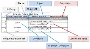 DMN DT credit rating labelled