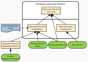 Decision Service Defined in DMN