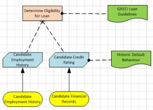 DMN Decision Requirements Diagram